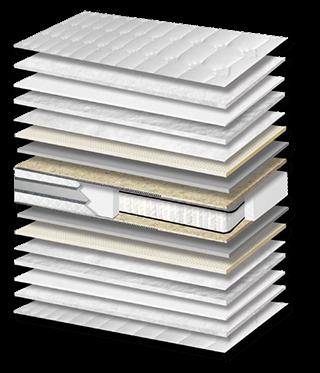 Επιλογή τύπου στρώματος και υλικών